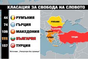 Македония е преди България в класацията