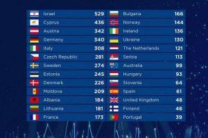 Класирането на 63-ото издание на Евровизия. КАДЪР: БНТ
