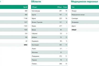 Новите данни за епидемичната обстановка за 11 юли