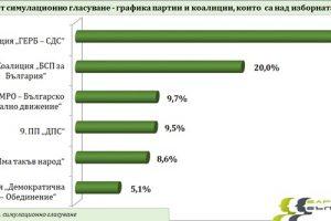 """Резултатите от симулационното гласуване на """"Барометър България""""."""
