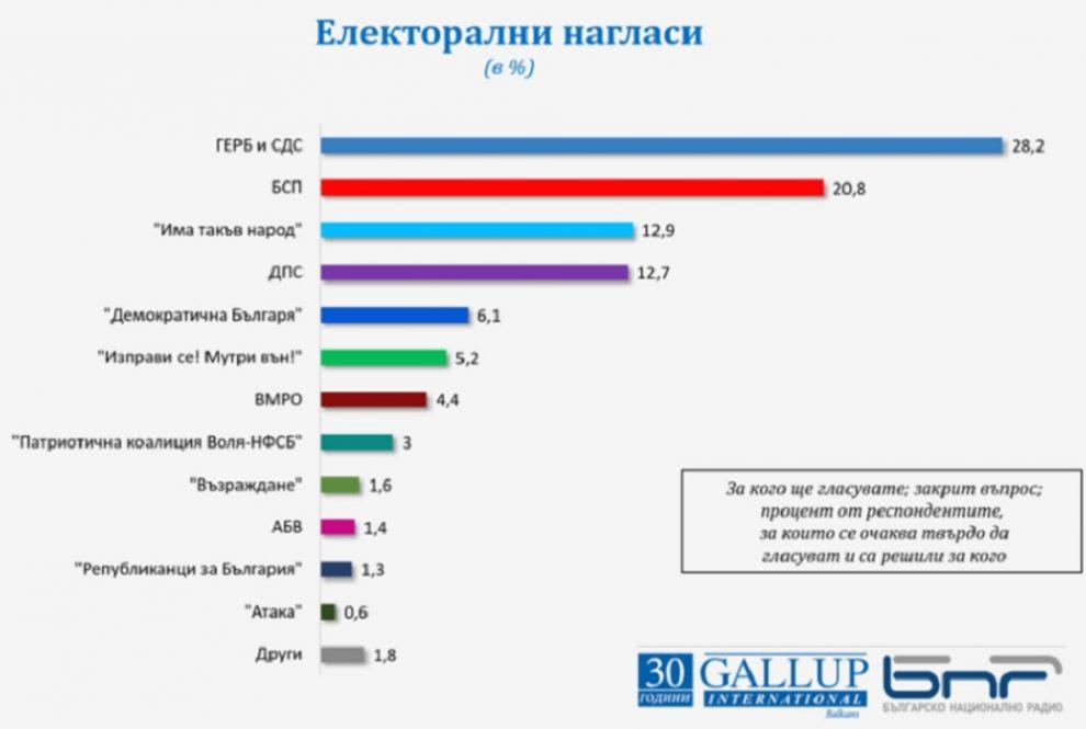Графика: Галъп/БНР