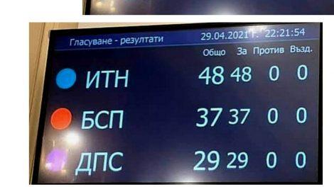Резултатът от гласуването в парламента.